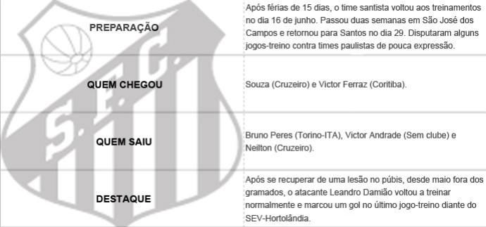 Pacotão dos Clubes - Santos (Foto: Editoria de Arte)