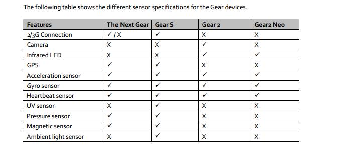 Tabela mostra recursos do novo Gear (Foto: Divulgação/Samsung)