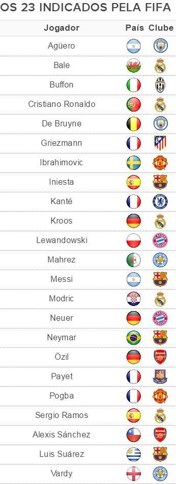 Lista dos 23 finalistas melhor do mundo da Fifa (Foto: Globoesporte.com)