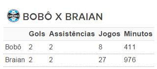 Tabela Braian Bobô Grêmio (Foto: Reprodução)