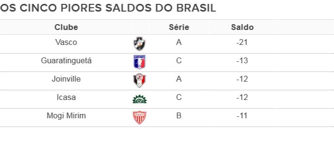 cinco piores saldos do brasil