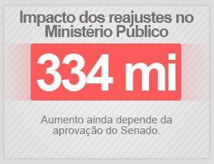 Impacto de reajustes no Ministério Público (Foto: G1)