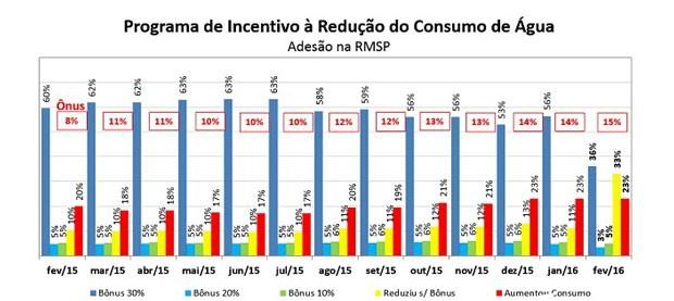 Gráfico divulgado pela Sabesp sobre consumo de água na Grande São Paulo desde fevereiro de 2015 (Foto: Divulgação/Sabesp)