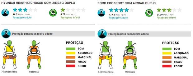 Resultados da colisão do Latin NCAP para Hyundai HB20 e Ford EcoSport (Foto: Divulgação/Latin NCAP)