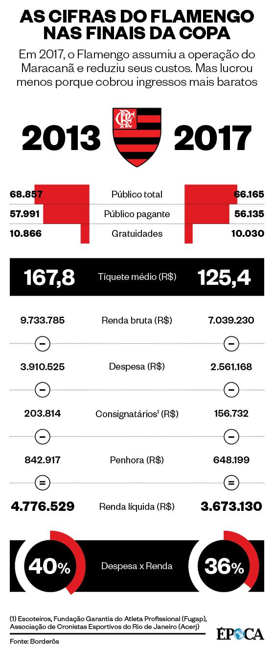 As cifras da primeira partida da final da Copa do Brasil (Foto: ÉPOCA)