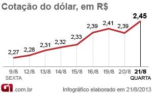 Dólar Fecha Acima De R 2 45 E Atinge Maior Cotação Desde 2008