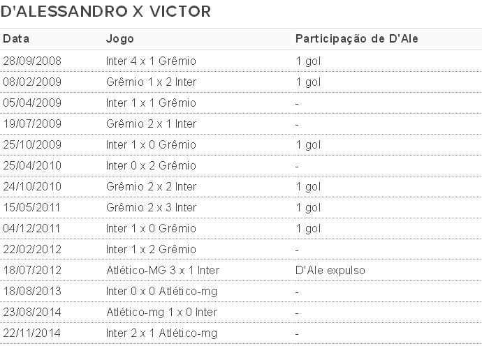 Tabela D'Alessandro x Victor (Foto: Reprodução)