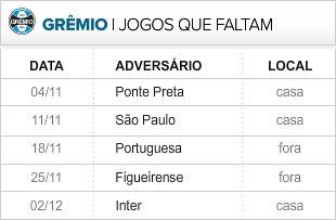 Grêmio 5 últimas rodadas (Foto: Editoria de Arte / Globoesporte.com)