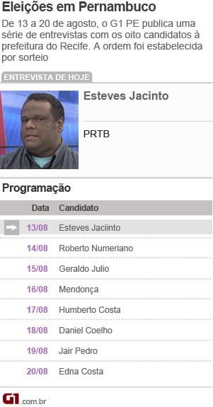 Guia entrevista - Esteves Jacinto - Recife (Foto: Arte G1)