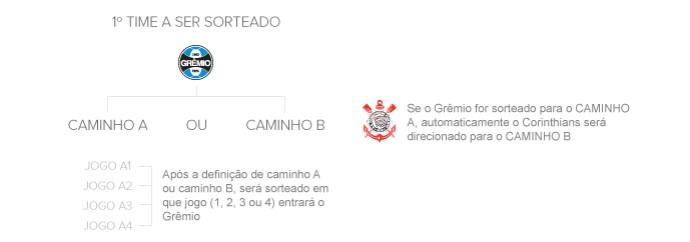 info sorteio copa do brasil 2 (Foto: arte esporte)