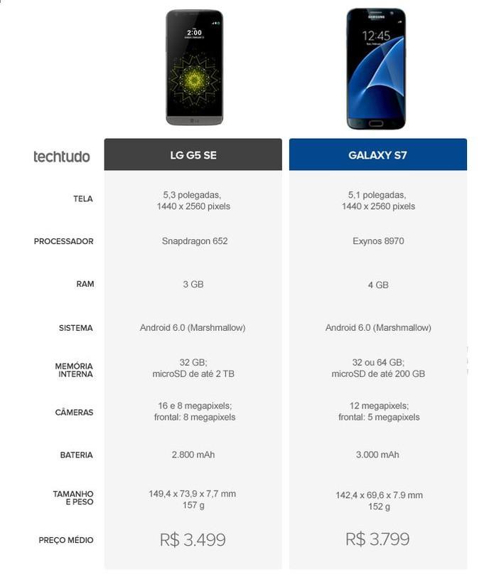 Tabela comparativa entre LG G5 SE e Galaxy S7 Edge (Foto: Arte/TechTudo)