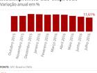 Número de empresas inadimplentes aumenta 11% em julho