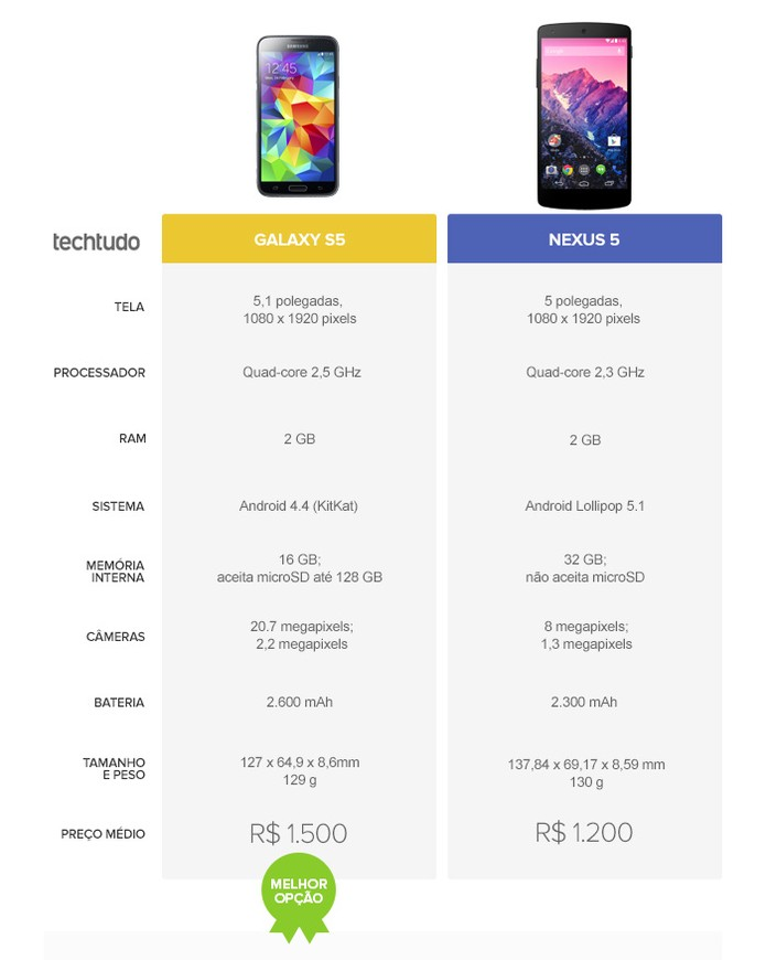 O Galaxy S5 se saiu melhor na análise do TechTudo (Foto: Arte/TechTudo)