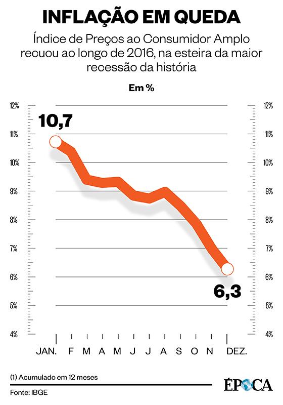 Inflação - 2016 (Foto: Infografia/ÉPOCA )