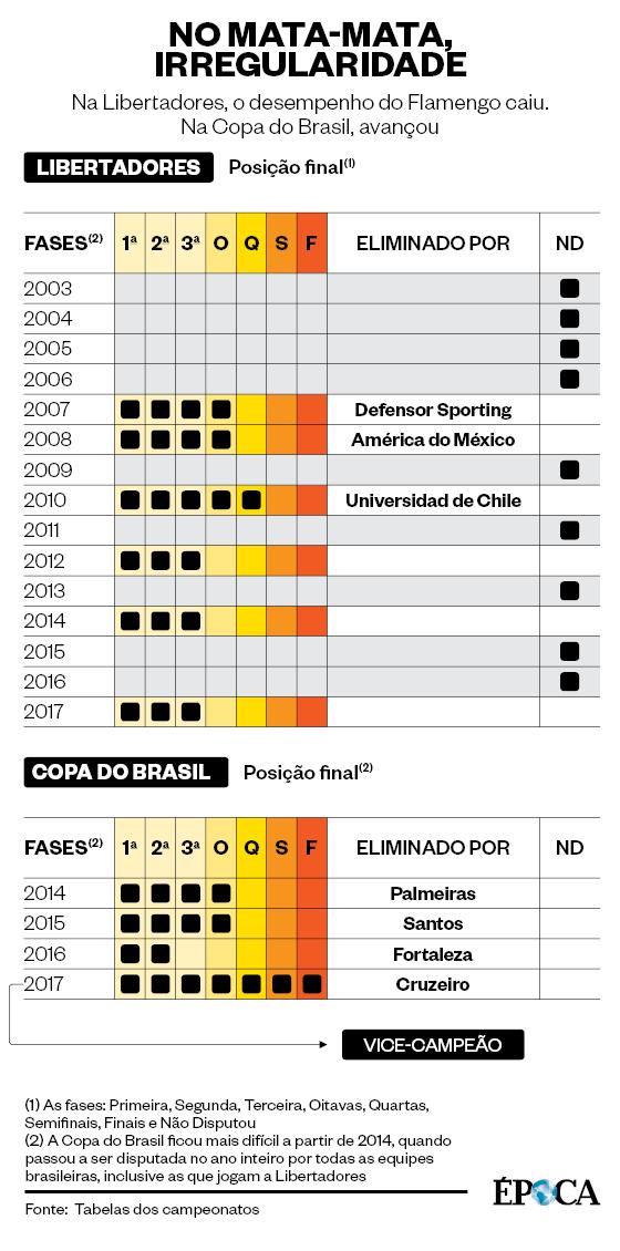 Na Libertadores, o desempenho do Flamengo caiu. Na Copa do Brasil, avançou (Foto: Fonte: Tabelas dos campeonatos)