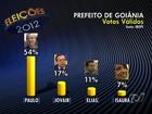 Paulo tem 54% dos votos válidos e Jovair, 17%, diz Ibope em Goiânia