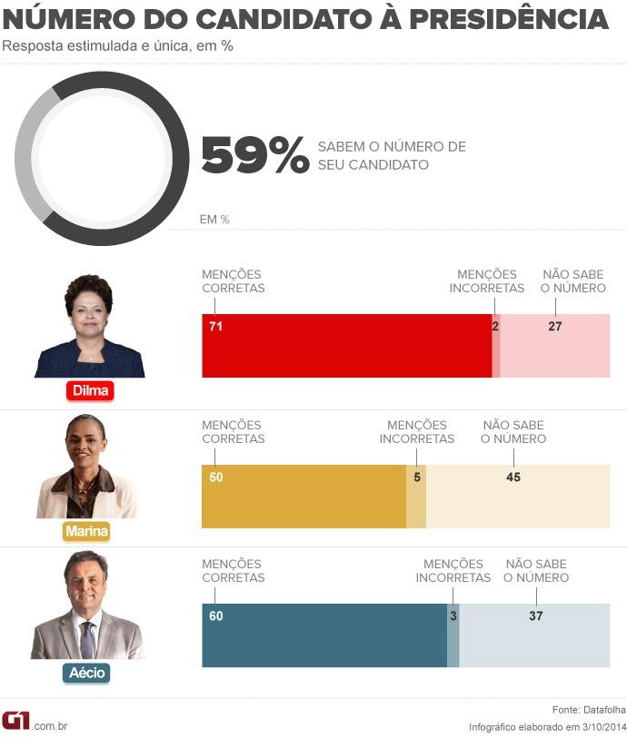 Número do candidato