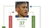 Números das assistências e gols do trio Neymar, Messi e Suárez no Barcelona (infoesporte)
