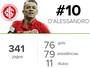 Para guardar: confira todos os 76 gols de D'Alessandro marcados pelo Inter