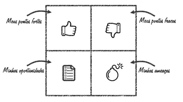 5 análises para organizar sua vida e atingir seus objetivos