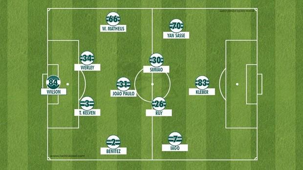 Provável formação tática Coritiba para a estreia do paranaense 2018