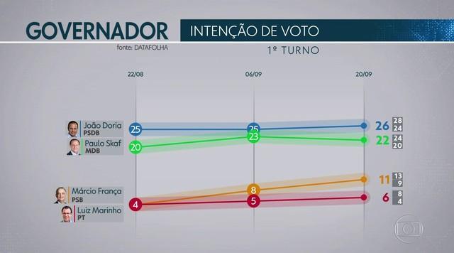 Datafolha divulga nova pesquisa de intenção de voto para o governo de SP