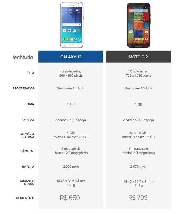 Tabela comparativa entre Galaxy J2 ou Moto G 2 (Foto: Arte/TechTudo)