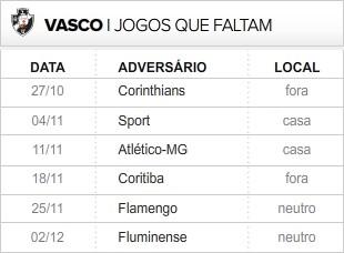 Vasco 6 últimas rodadas (Foto: Editoria de Arte / Globoesporte.com)