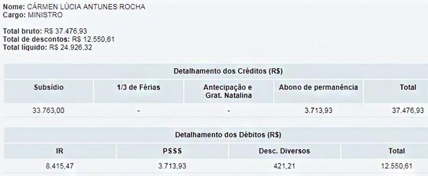 Remuneração de Cármen Lúcia (Foto: Reprodução/STF)