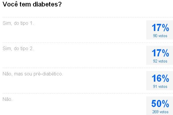 Enquete diabetes (Foto: Reprodução)