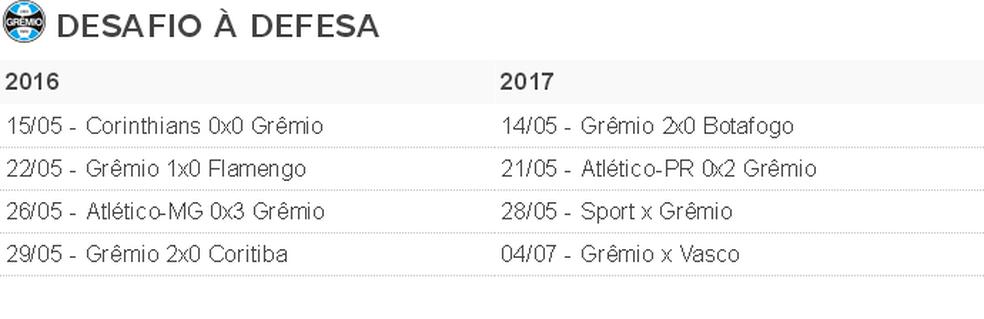 Se não levar gol nos próximos dois jogos, Grêmio pode repetir marca de 2016 (Foto: Infografia)