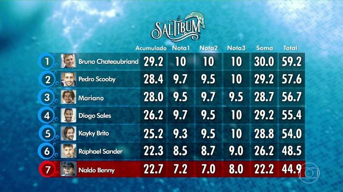 Ranking do Saltibum (Foto: TV Globo)