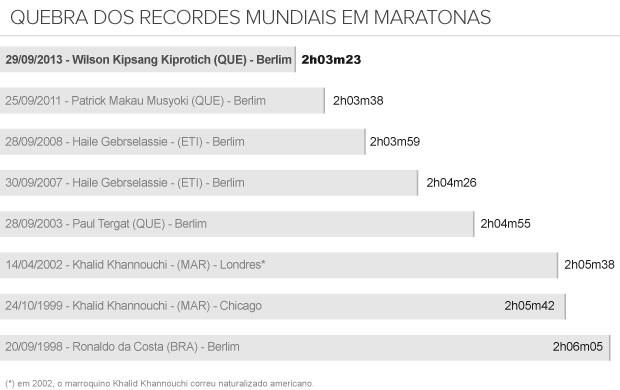 info Maratonas recordes - 2 (Foto: arte esporte)