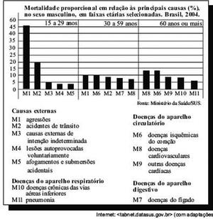 Gráfico com mortalidade (Foto: SUS)