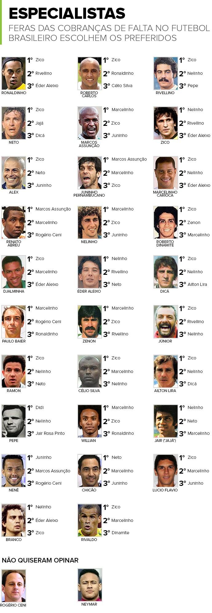 INFO_POMBOSEMASA_Melhor_cobrador_Falta (Foto: infoesporte)