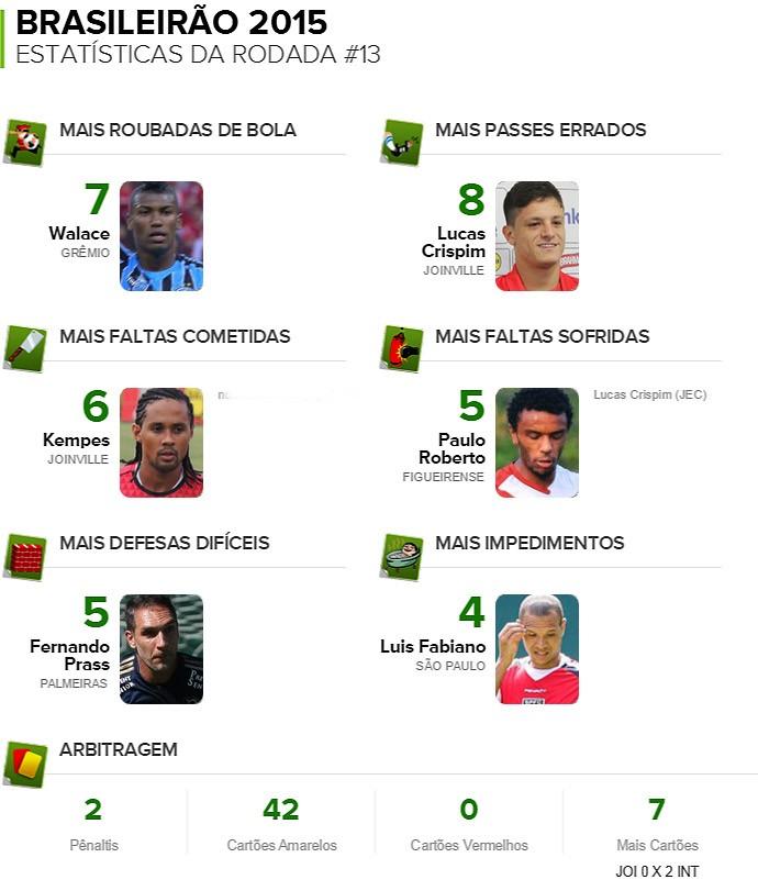 Pacotão da 13ª rodada brasileirão