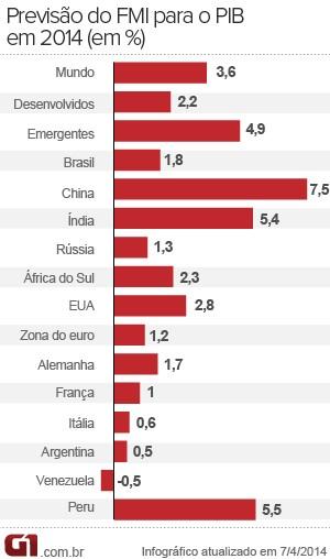 FMI - previsão de crescimento das economias (Foto: Editoria de Arte/G1)