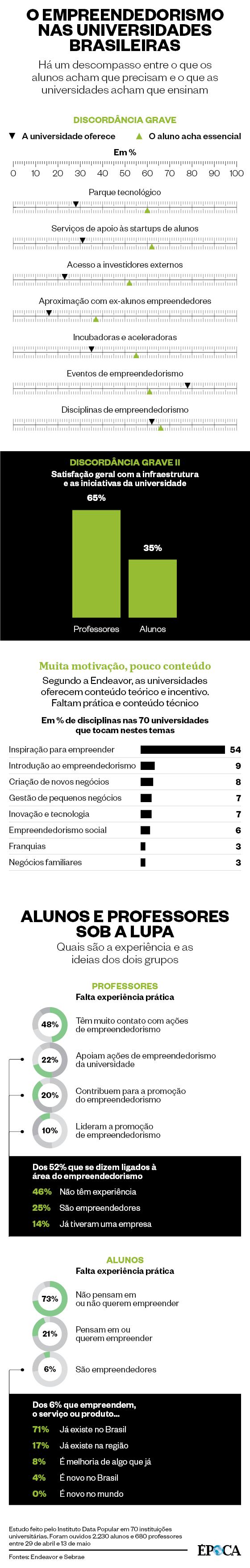 O empreendedorismo nas universidades brasileiras (Foto: Época )