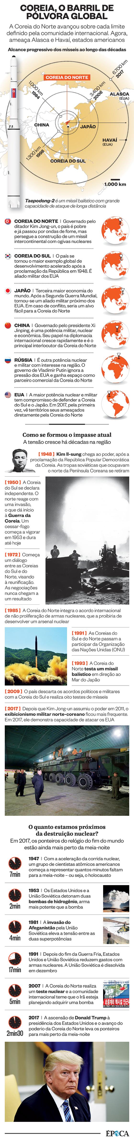 Infográfico Coreia do Norte (Foto: Época)