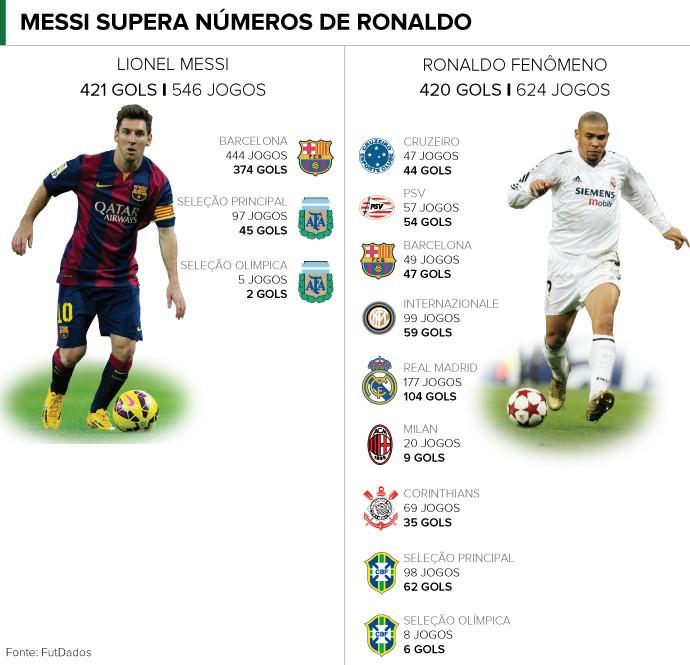 9544f8a8cc Hat-trick em clássico faz Lionel Messi superar Ronaldo em gols na ...