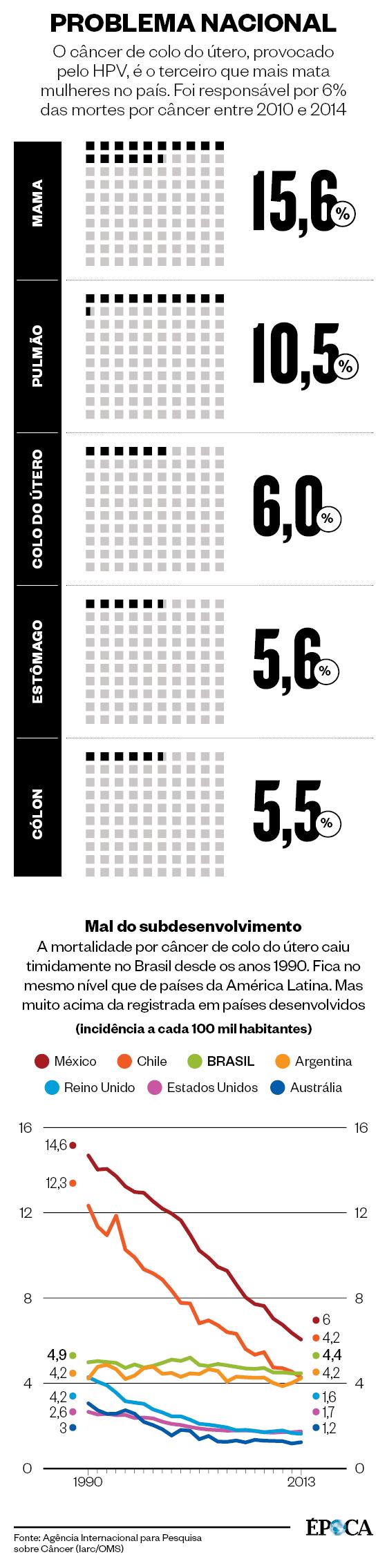 o câncer de colo de utero no Brasil (Foto: Época)