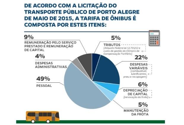 Prefeitura mostra dados da composição da tarifa em Porto Alegre (Foto: Reprodução/PMPA)