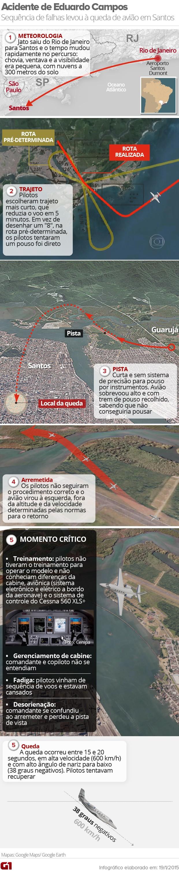 Infográfico acidente Eduardo Campos (Foto: Editoria de Arte/G1)