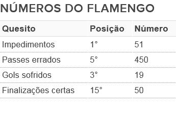 Números do Fla no Brasileirão (Foto: GloboEsporte.com)