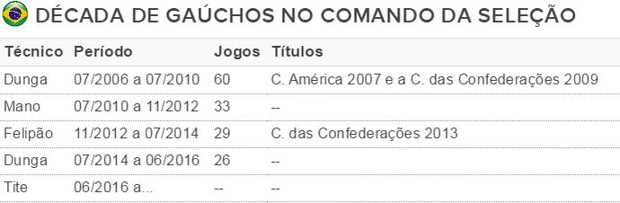 tabela técnicos gauchos (Foto: Reprodução)