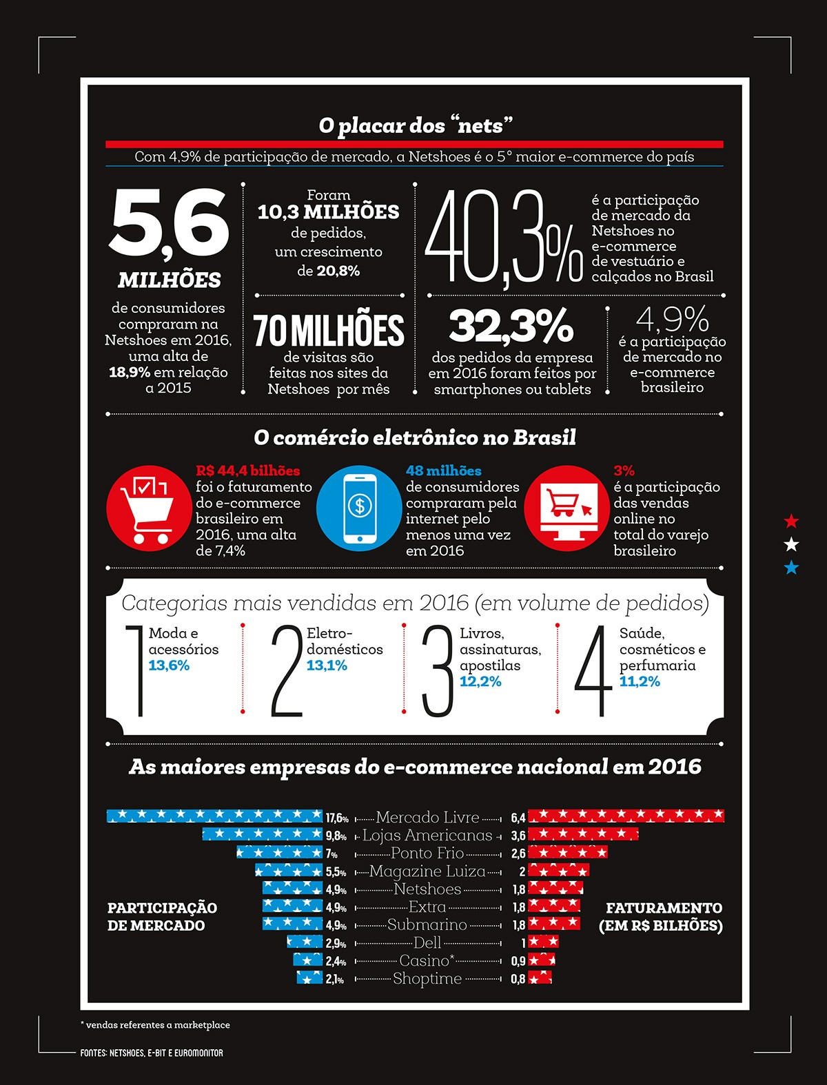 """Empresa;Netshoes;O placar dos """"nets"""";Fontes: Netshoes, e-bit e Euromonitor (Foto: Reprodução)"""