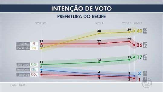 Geraldo Julio tem 40% e João Paulo, 26%, em disputa pelo Recife, diz Ibope
