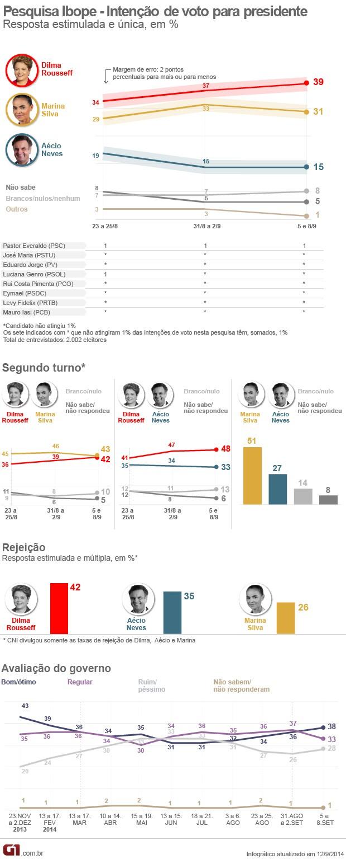 Pesquisa Ibope com intenção de voto para presidente, índices de rejeição dos candidatos e aprovação do governo (Foto: Arte/G1)