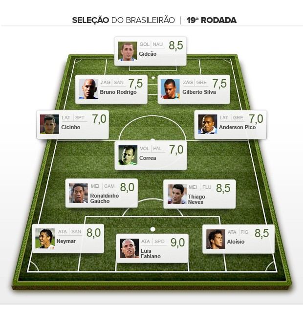 Seleção da 19ª rodada brasileiro 2012 (Foto: Editoria de arte / Globoesporte.com)