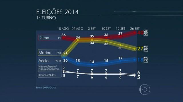Dilma tem 40%, Marina 27% e Aécio 18%, de acordo com pesquisa Datafolha